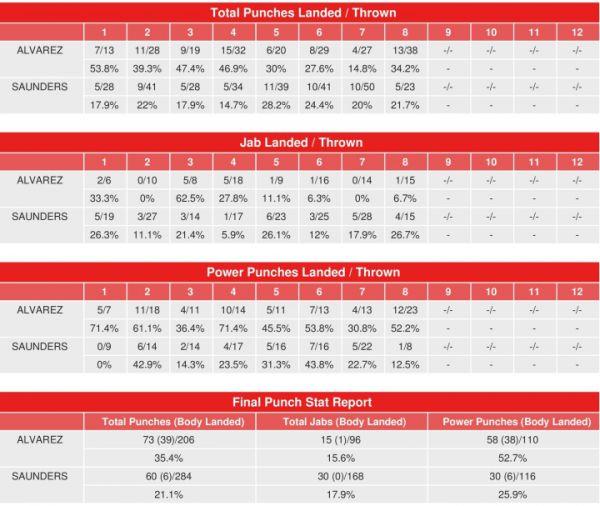 Чемпіон WBC і WBA в суперсередній вазі Сауль Альва...